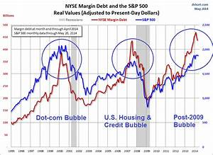 These 23 Charts... Stock Market Bubble Quotes