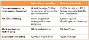 Arbeitnehmersparzulage Und Wohnungsbauprämie : die besten tipps zum steuern sparen blog ~ Frokenaadalensverden.com Haus und Dekorationen