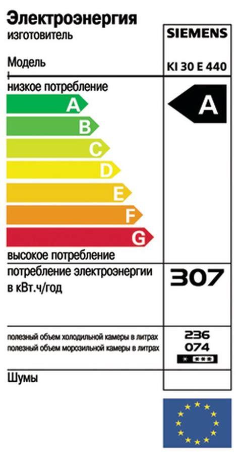 Таблица примерного потребления электроэнергии бытовыми приборами . миртесен рекомендательная социальная сеть