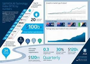 Australian Stock Index Chart Australia S New S P Asx All Technology Index Infographic