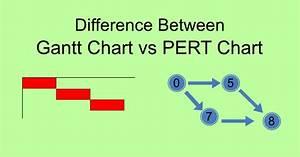 Difference Between Gantt Chart Pert Chart Ahirlabs