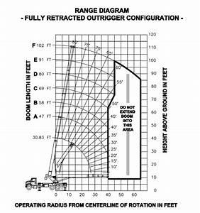 Manitex 40124 Shl Boom Truck   Range Chart