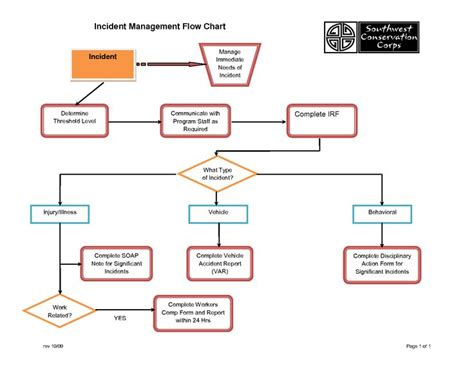 program management process templates incident management