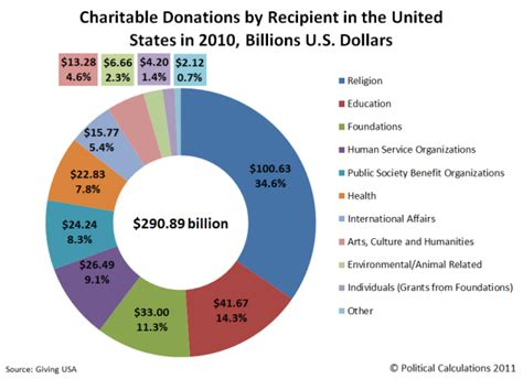 The Worst Charities In A Nation Of Givers  Famewhorgas. Hire Dedicated Php Developer. The St Louis City Museum Nyc Window Cleaners. Injury Lawyers San Diego Tree Service Cary Nc. Building An Online Database Free Web Domains. Pediatric Dentist In Charlotte Nc. Software Development Methodologies. Mortgage Rates San Diego Tow Truck Raleigh Nc. Central Heating Repairs Large Shipping Labels