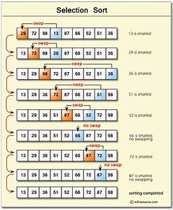Python Data Structures and Algorithms: Selection sort ...