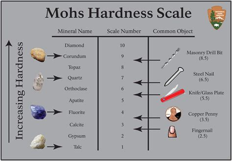Mohs Hardness Scale - Love You Tomorrow