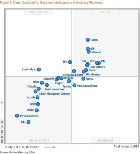 comparison data visualization