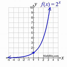 Exponential Functions  Mathbitsnotebook(a1  Ccss Math