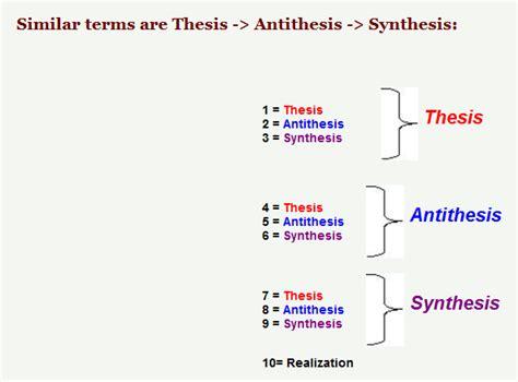 Essay Writing Thesis Antithesis Synthesis