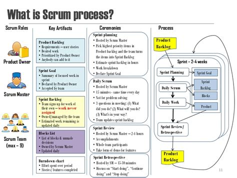 what is scrum process scrum roles key artifacts ceremonies
