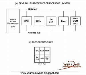 Block Diagram Of Microcontroller And Microprocessor
