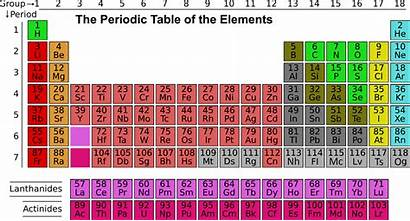 Science Elements Periodic Table Chemistry Matter