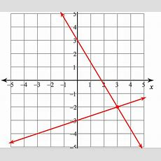 Systems Of Equations Graphing & Substitution Flashcards Quizlet