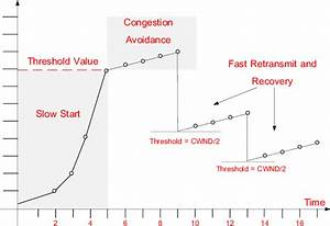 Slow Start And Congestion Avoidance In Tcp