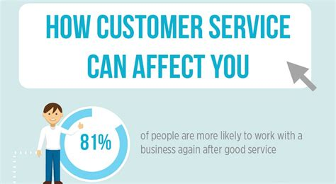 How Would You Describe Customer Service by How Customer Service Can Impact Your Business Infographic