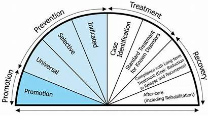 Continuum Mental Health Prevention Illness Prevent Abuse