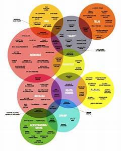 Funny Venn Diagrams