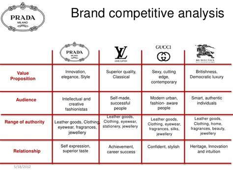 brand competitive analysis  innovation