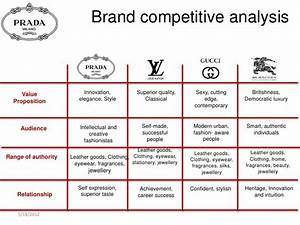 brand competitive analysis value innovation With brand assessment template