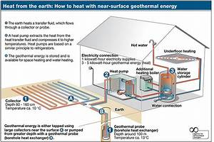 Geothermal Heat  Geothermal Heat Diagram
