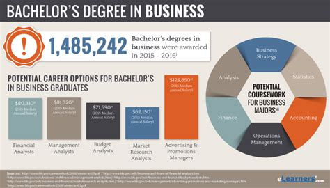 Bachelors Program by Bachelors Degree In Business Management Programs