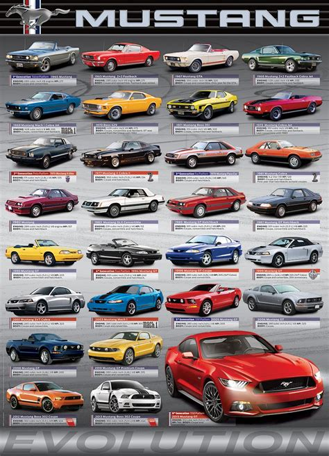 All Mustang Models by Ford Mustang Evolution 1000 Puzzle Now You Can