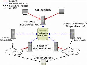 Network Diagram Of Iceprod System  The Iceprod Clients And Jeps