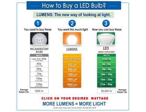 image gallery incandescent equivalent lumens
