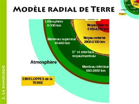 composition de la terre vegetale composition chimique de la terre
