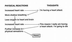 Panic Attacks Mood Method