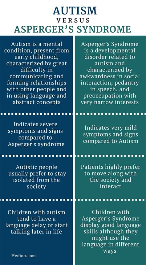 aspergers syndrome definition examples  forms