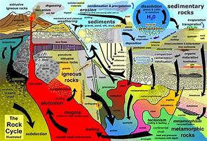 Geology Cafe Is A  U0026quot Virtual Guide To Earth Science For