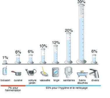 robinets de cuisine consommation d eau des ménages