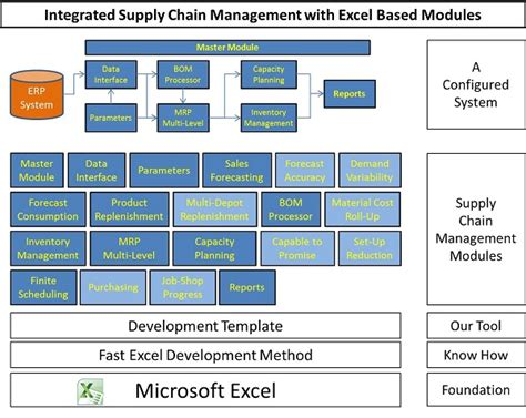 integrated supply chain software system  excel based