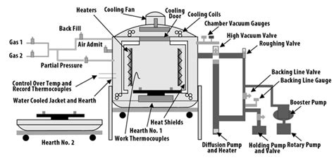 overview of common vacuum furnace equipment Gas Heater Thermostat Wiring