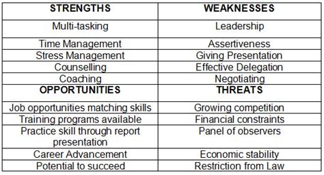 Strengths And Weaknesses Exles In Nursing by Study Of Professional Development For Strategic Managers The Writepass Journal The Writepass
