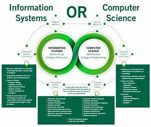 Computer Science & Information Systems and Technology ...