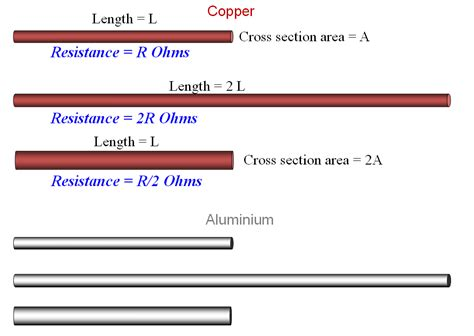bulk properties  copper density  resistivity