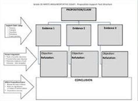 Soapstone College Board by The Toulmin Model Of Argumentation Lecture Research Ap