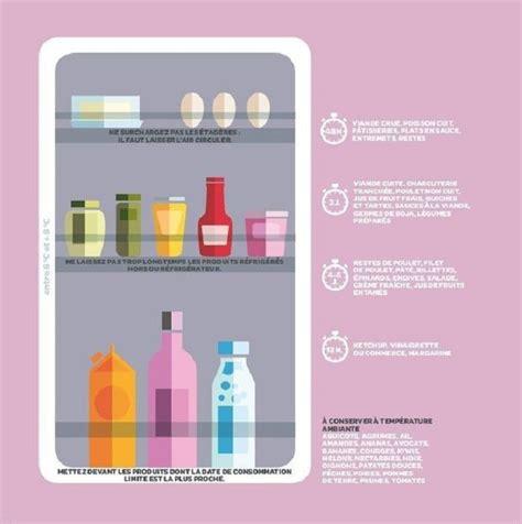 comment ranger ses recettes de cuisine ranger frigo une infographie nous explique tout