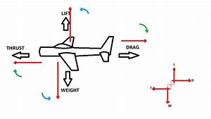 Basic Aerodynamics Theory - Aerodynamics