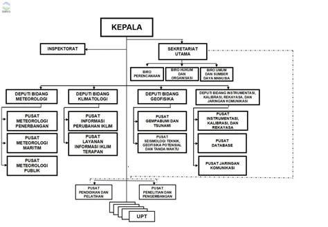 struktur organisasi bmkg