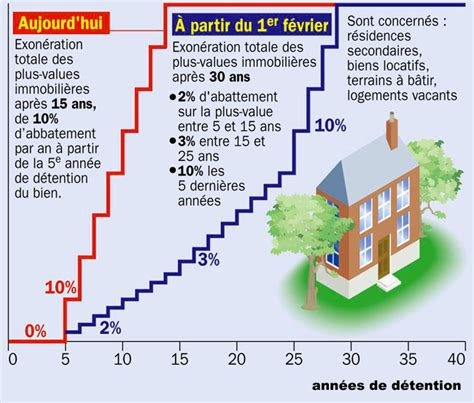 plus value maison secondaire taxation nouveau calcul de la plus value immobili 232 re