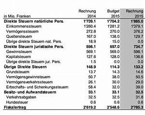 Budget Rechnung : basel stadt erzielte 2015 einen berschuss von 432 millionen franken ~ Themetempest.com Abrechnung