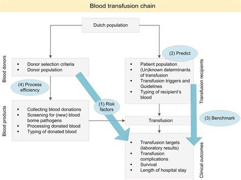 protocol   national blood transfusion data warehouse