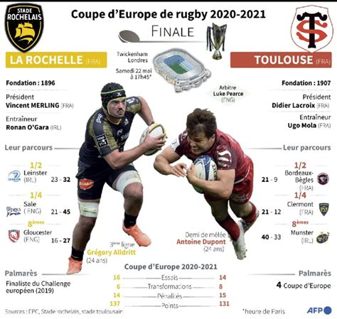 Stade rochelais stad ʁɔʃ.lɛ, commonly called la rochelle, is a french rugby union club who compete in the top 14. Rugby : Toulouse - La Rochelle, sommet français sur le ...