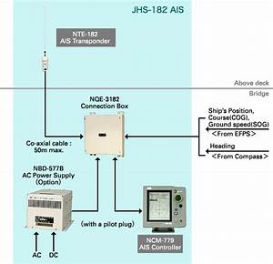 Ais Automatic Identification System  Jhs-182