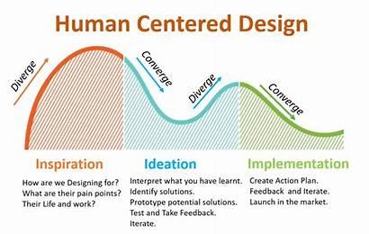 Human Centered Phases Process Yukti Three Further
