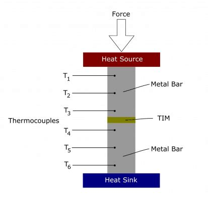 thermal conductivity testing  thermal interface