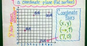 5th Grade Conversion Chart Coordinate System Anchor Chart On Appletastic Blossoming